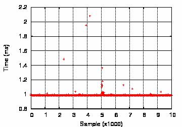 Netgauge - Operating System Noise Measurement